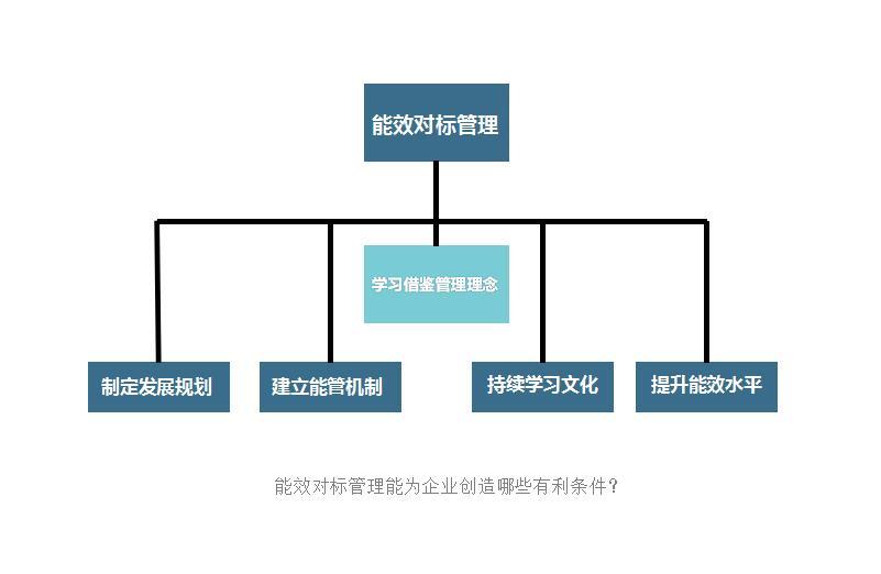 能效对标管理能为企业创造哪些有利条件?.jpg