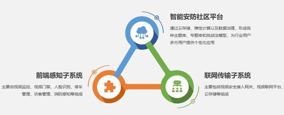 智慧安防平台解决方案2.jpg