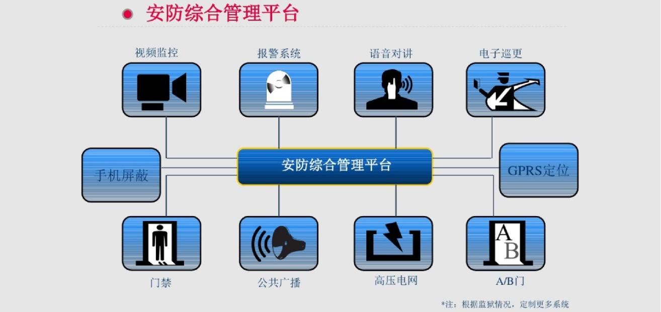 智慧安防平台解决方案1.jpg