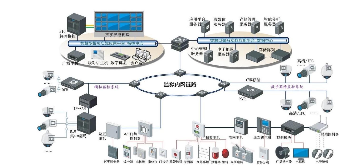 智慧安防平台解决方案3.jpg
